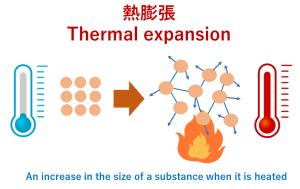 熱膨張 ヒートポンプ汚泥乾燥機 kenki dryer 2020.7.27