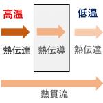 熱貫流率 熱伝導率 熱伝達率 ヒートポンプ汚泥乾燥機 KENKI DRYER 2020.7.29