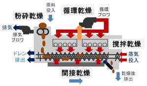 4種類の乾燥機構 ヒートポンプ汚泥乾燥機 KENKI DRYER 2020.8.3