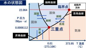 水の状態図 ヒートポンプ汚泥乾燥機 KENKI DRYER 2020.9.19