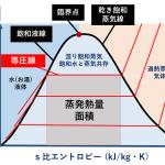 水のT-s線図 ヒートポンプ汚泥乾燥機 KENKI DRYER 2020.9.20