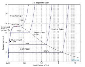 水 T-V線図 ヒートポンプ汚泥乾燥機 kenki dryer 2020.9.17