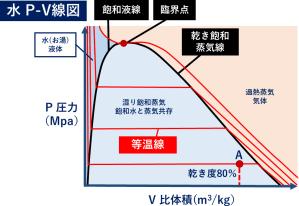 水 P-V線図 ヒートポンプ汚泥乾燥機 KENKI DRYER 2020.9.18