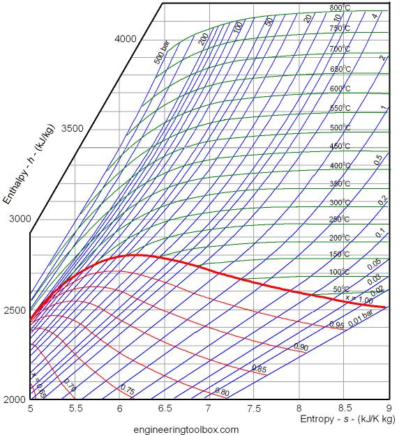 水のh-s線図 ヒートポンプ汚泥乾燥機 KENKI DRYER 2020.9.20
