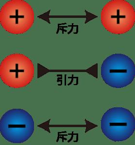 クーロン力 静電気力 引力 斥力 ヒートポンプ汚泥乾燥機 KENKI DRYER 2020.10.9