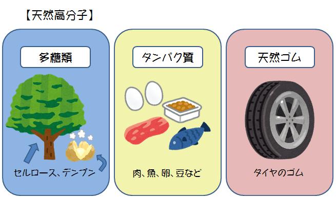 ポリマーの分類 ヒートポンプ汚泥乾燥機 KENKI DRYER 2020.10.29
