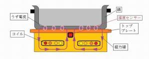 IHクッキングヒーター 汚泥乾燥機 KENKI DRYER 2020.12.2