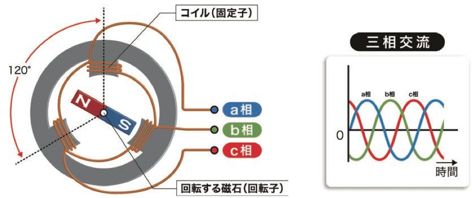 三相交流発電機 ヒートポンプ汚泥乾燥機 KENKI DRYER 2021.1.23