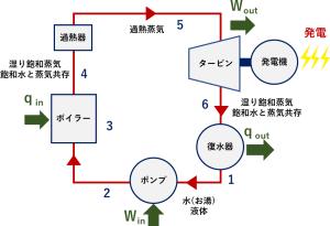 単純ランキンサイクル 構成 フロー汚泥乾燥機 KENKI DRYER 2021.5.31