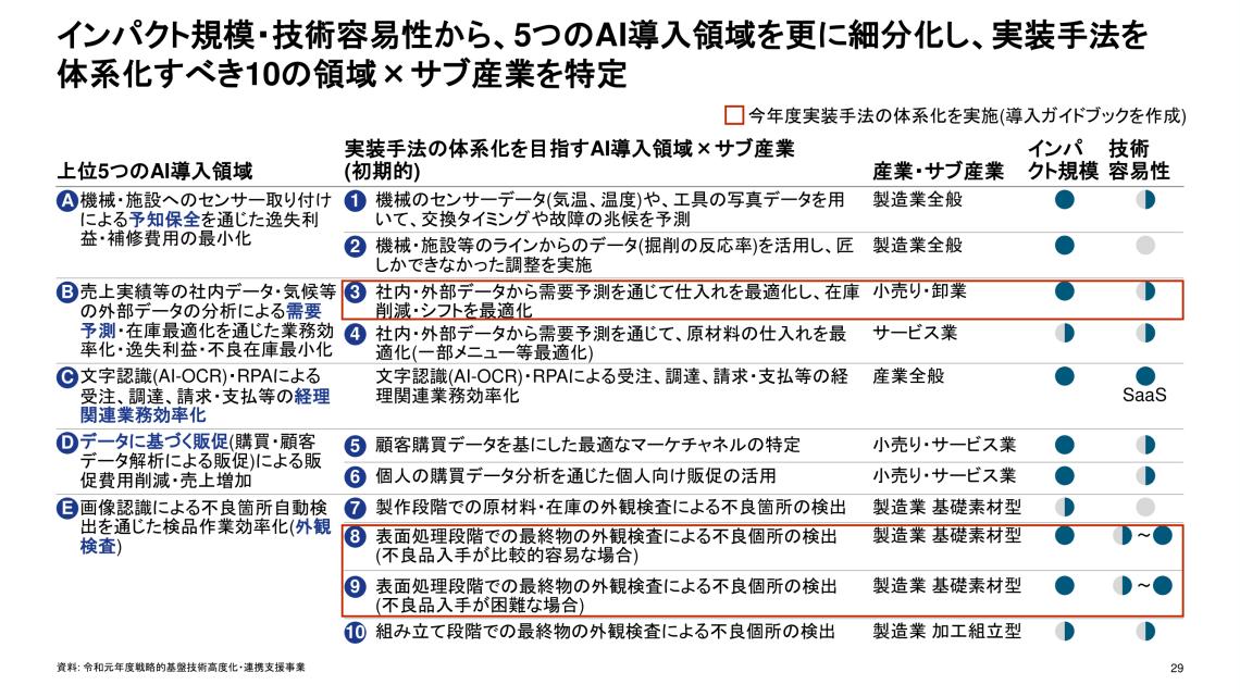 AI導入領域細分化 経産省 汚泥乾燥機 KENKI DRYER 2021.6.6