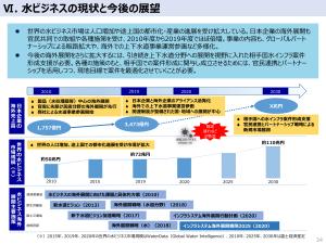 ⽔ビジネスの現状と今後の展望 経産省 汚泥乾燥機 KENKI DRYER 2021.6.17