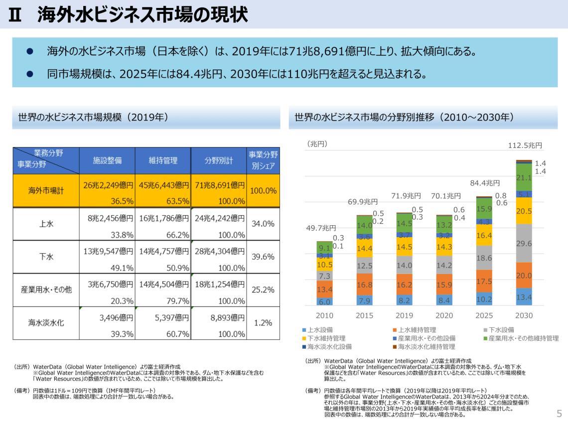 海外水ビジネス市場の現状 経済産業省 汚泥乾燥機 KENKI DRYER 2021.6.17