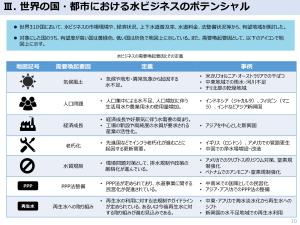 ポテンシャル 海外市場の分析 海外水ビジネス市場の現状 経済産業省 汚泥乾燥機 KENKI DRYER 2021.6.17