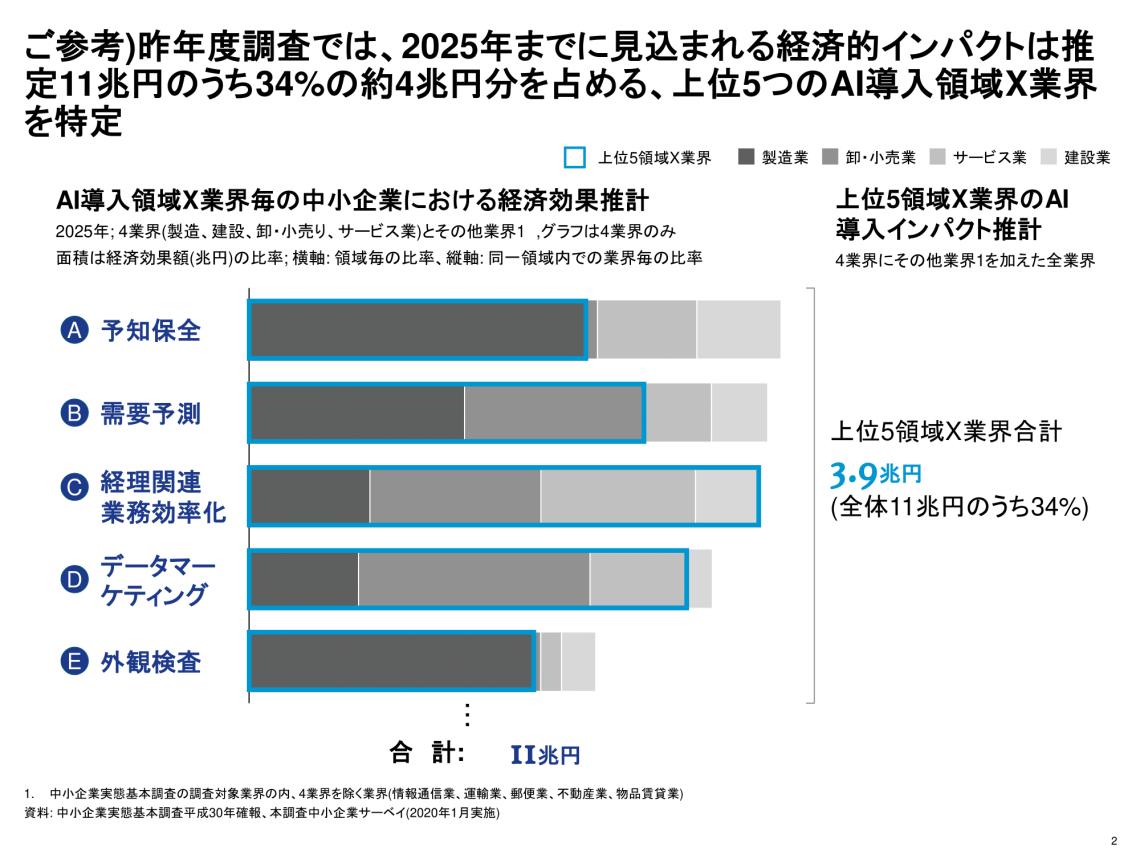 AI導入領域 経産省 汚泥乾燥機 KENKI DRYER 2021.6.6
