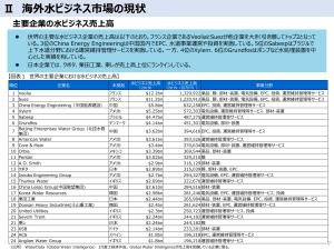 主要企業売上高海外水ビジネス市場の現状 経済産業省 汚泥乾燥機 KENKI DRYER 2021.6.17