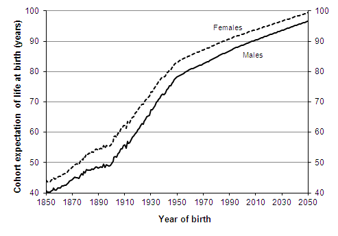 lifespan - 20代が健康を意識するのは超賢い?20代から健康に投資すべき理由