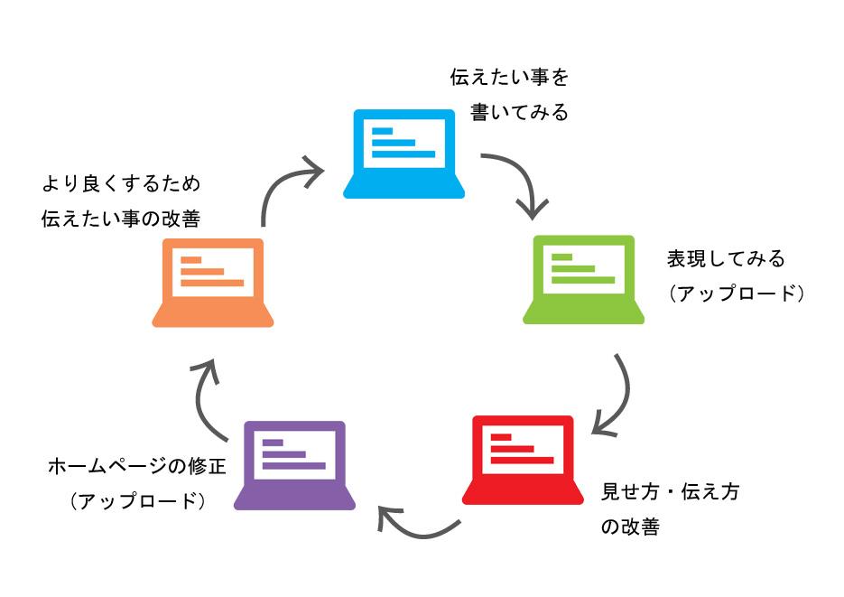 サイト構築の学習サイクル
