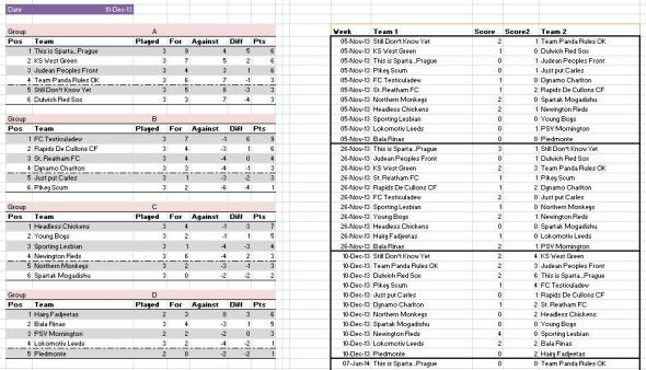 Cup results - 10 December 2013