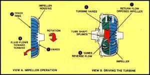 Torque Converter Tech Tips and Selection  Kennedy's Dynotune