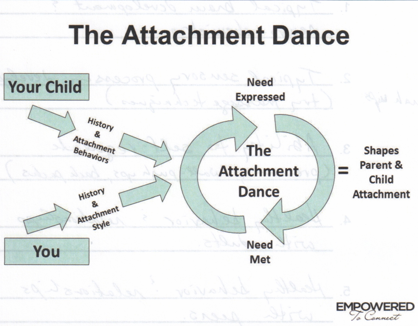 What is your attachment style