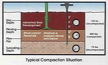 Soil_Comp_Tester