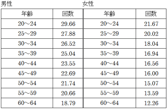 成人の平均回数