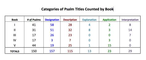 Psalms Titles Chart
