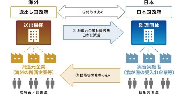 外国人雇用,建設,技能実習生,岐阜