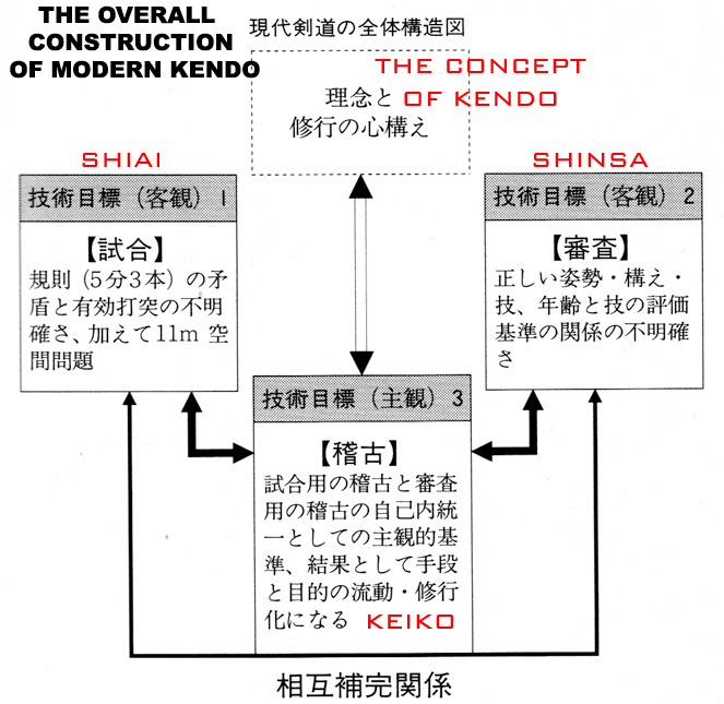 The overall construction of modern kendo kenshi 247 the overall construction of modern kendo ccuart Image collections