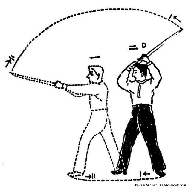 Kenjutsu exercises (1911)
