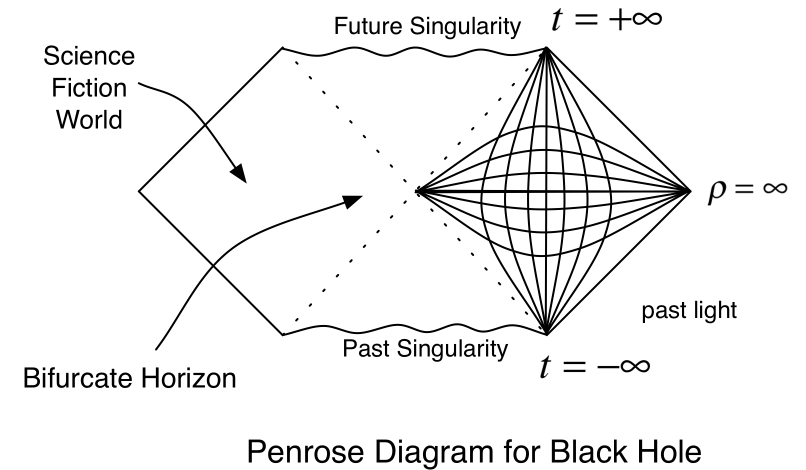Now We Can Draw A Morecomplicated Diagram For A Black Hole