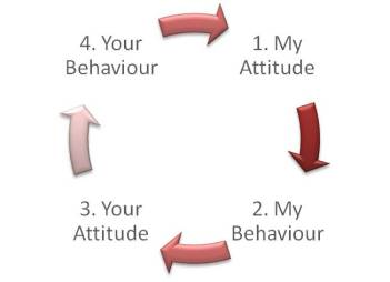 yours and my attitude