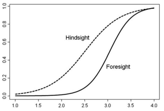 Hindsight bias - Kent Hendricks