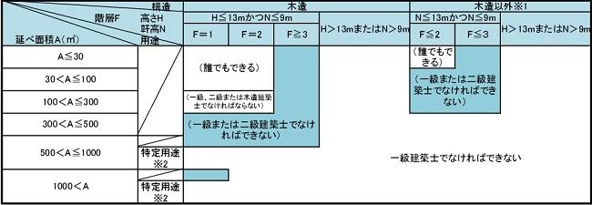 建築士業務範囲01