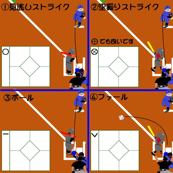スコア ブック 書き方 野球