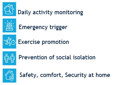 Daily Activity Monitoring; Emergency Trigger; Exercise Promotion; Prevention of Social Isolation; Safety, comfort and security at home