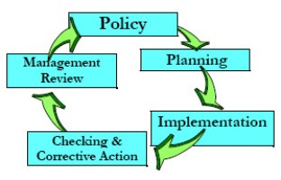 Best Policy Planning and Implementation Colleges - Certificate & Diploma