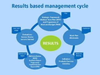 Results Based Management in Maseno University - Diploma & Certificate