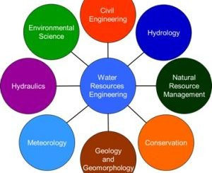 Best Water Engineering Colleges in Kenya - Diploma & Certificate Courses