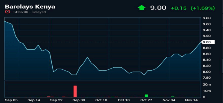 Barclays Bank Kenya Share Price Movement at NSE over the last two