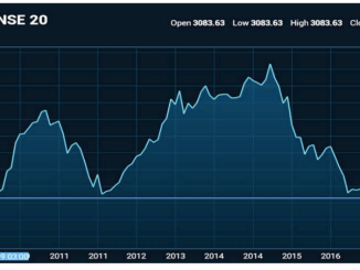 NSE 20 Share Index at levels last seen in September 2009