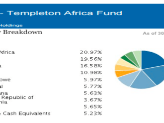 Templeton Africa Fund - Country Breakdown as a % of Total
