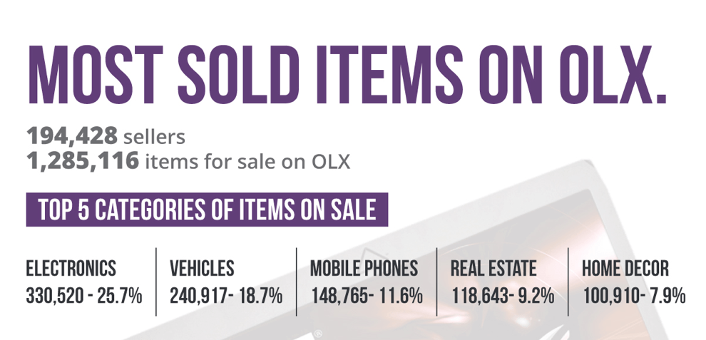 a78d0a4ec5273 Electronics among the most sold items by Kenyans on OLX in 2016 ...