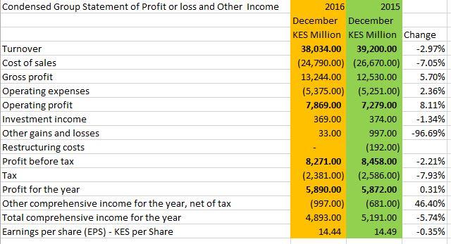 condensed income statement