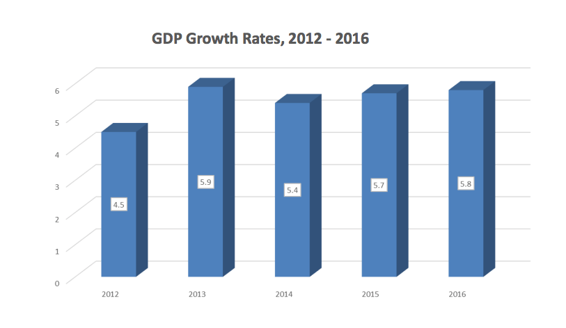 Kenya Economy Growth 2016