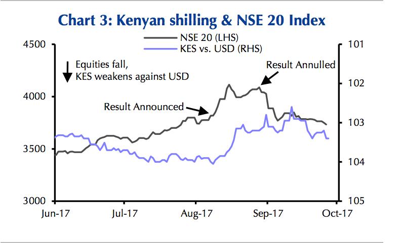 NSE 20 vs KES in Sept – Capital Economics