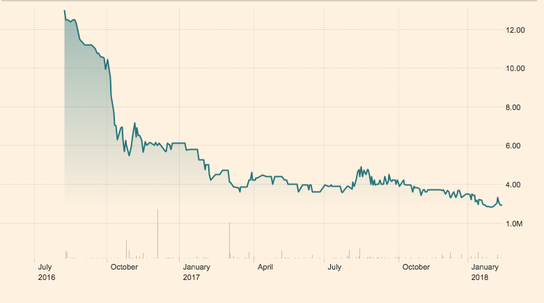 Deacons EA Share price since May 2016 (FT)