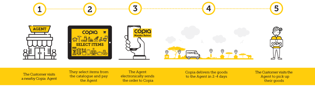 Image of how Copia works.