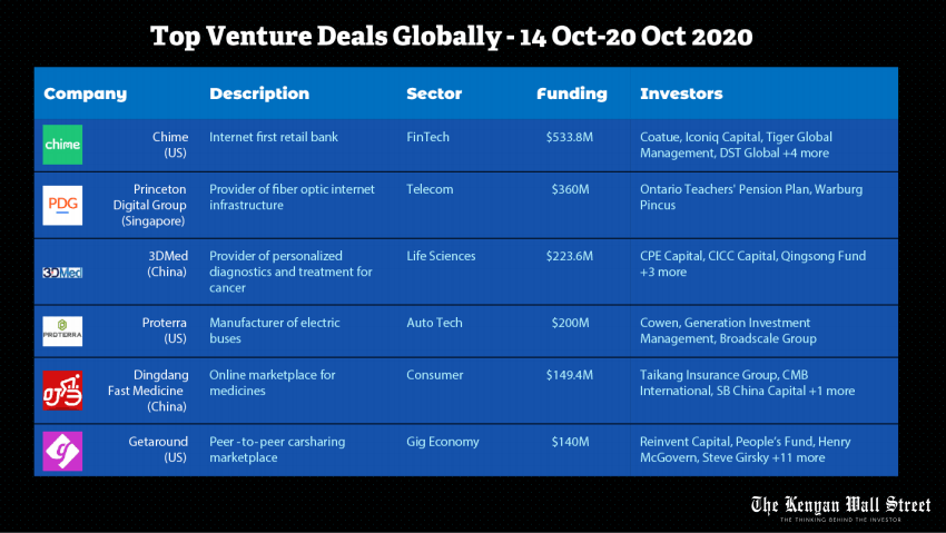 Top Venture Deals in Globally. Weekly Deals Digest. Source Tracxn
