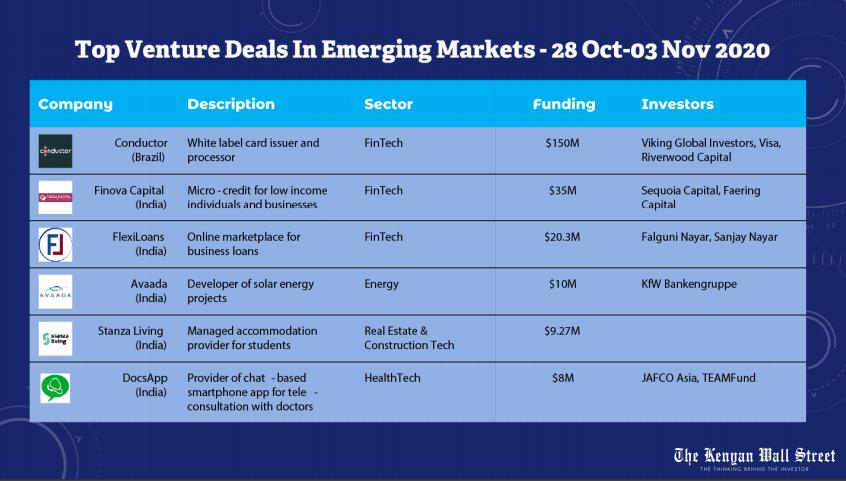 Top Venture Deals in Emerging Markets. Source Tracxn.